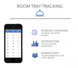 Room Tray Tracking