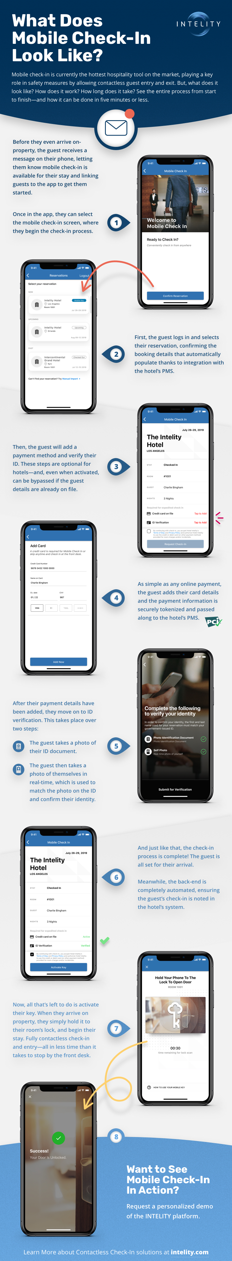 Mobile Check In Flow Infographic 200721
